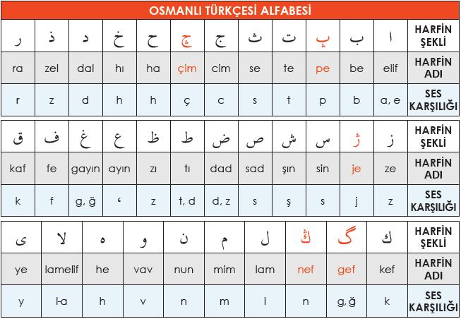 Türk Harf Devrimi Haftası Kutlu Olsun: 1-7 Kasım