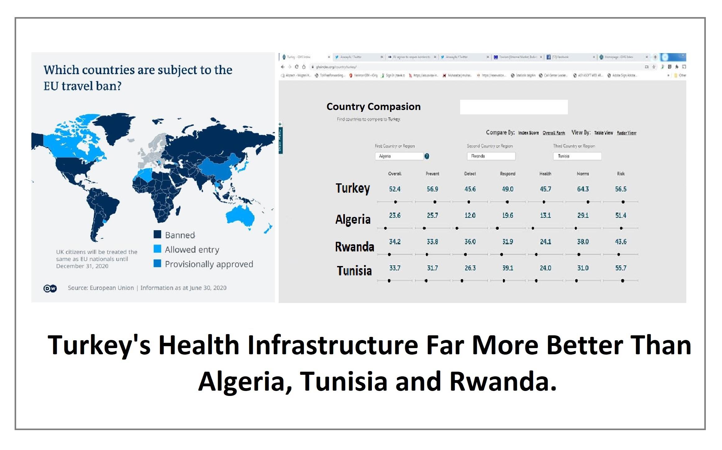 Turkey's Health Infrastructure Far More Better Than                      Algeria, Tunisia and Rwanda.